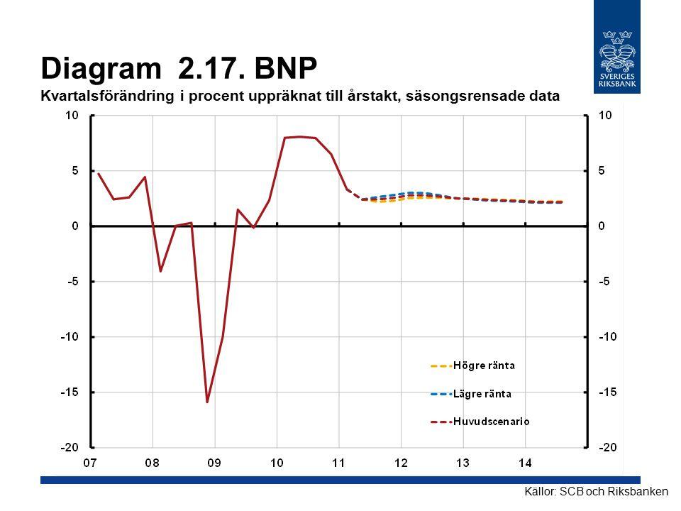Diagram 2.17. BNP Kvartalsförändring i procent uppräknat till årstakt, säsongsrensade data