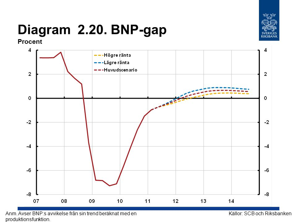 Diagram 2.20. BNP-gap Procent