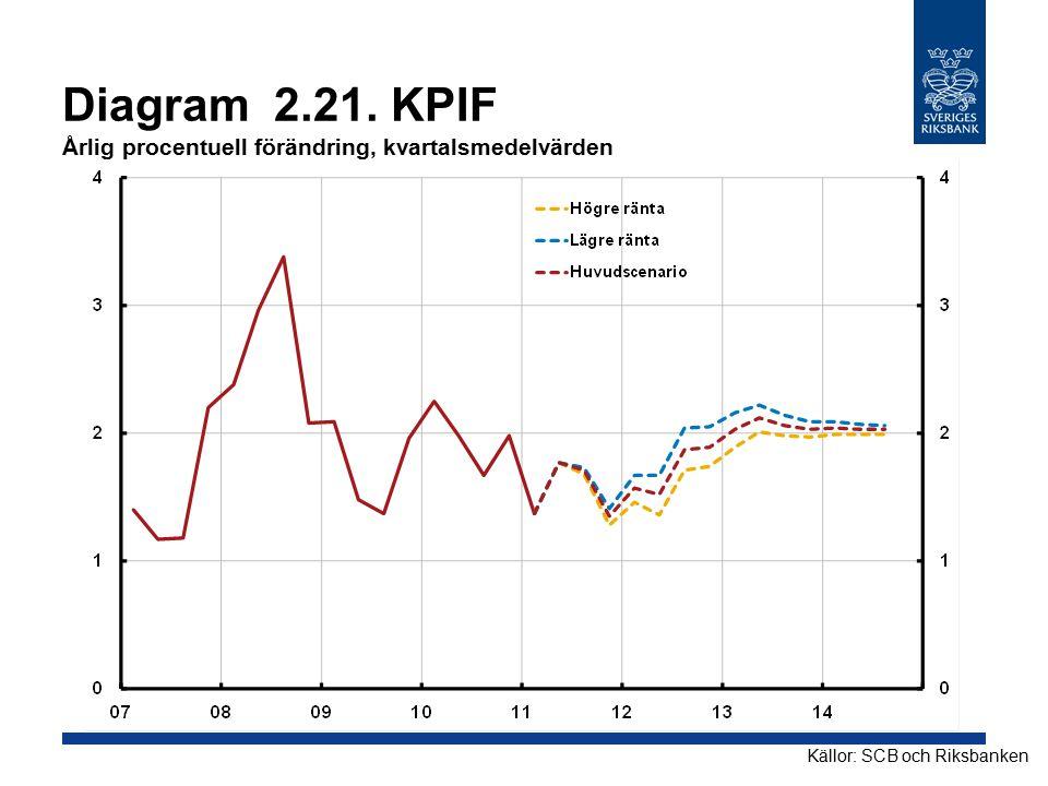 Diagram 2.21. KPIF Årlig procentuell förändring, kvartalsmedelvärden