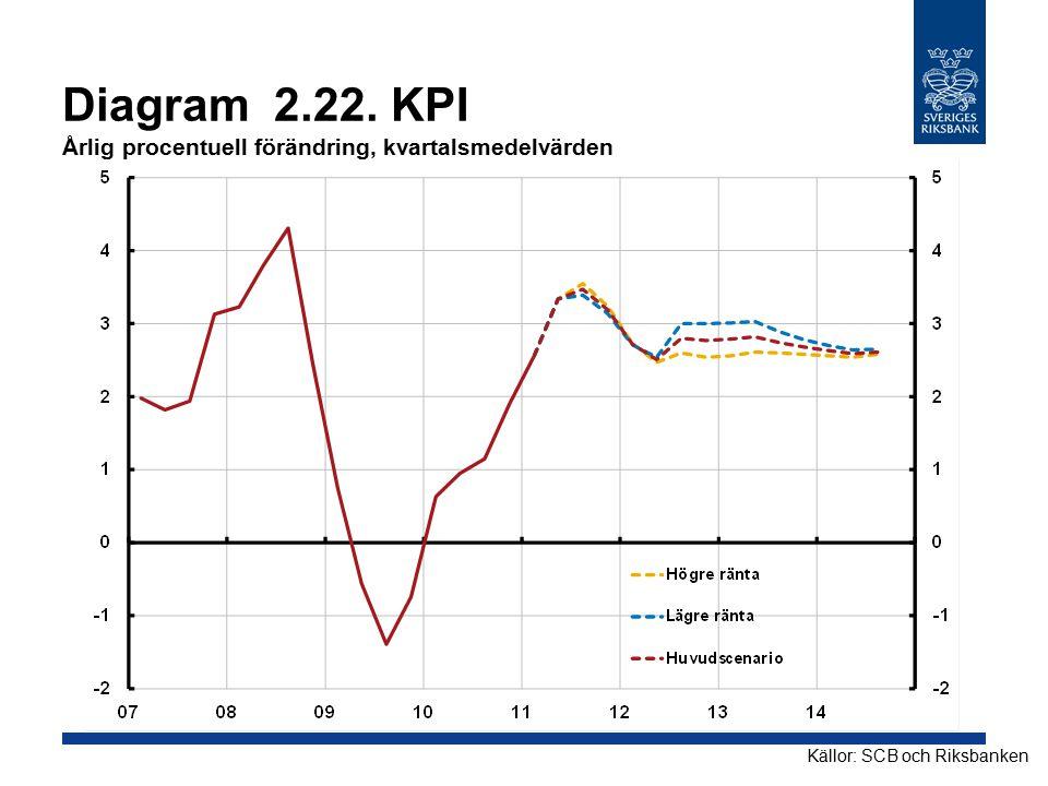 Diagram 2.22. KPI Årlig procentuell förändring, kvartalsmedelvärden
