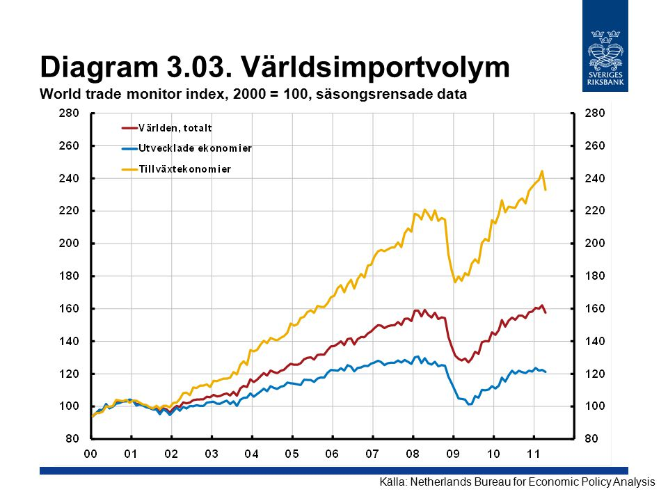 Diagram 3.03. Världsimportvolym World trade monitor index, 2000 = 100, säsongsrensade data