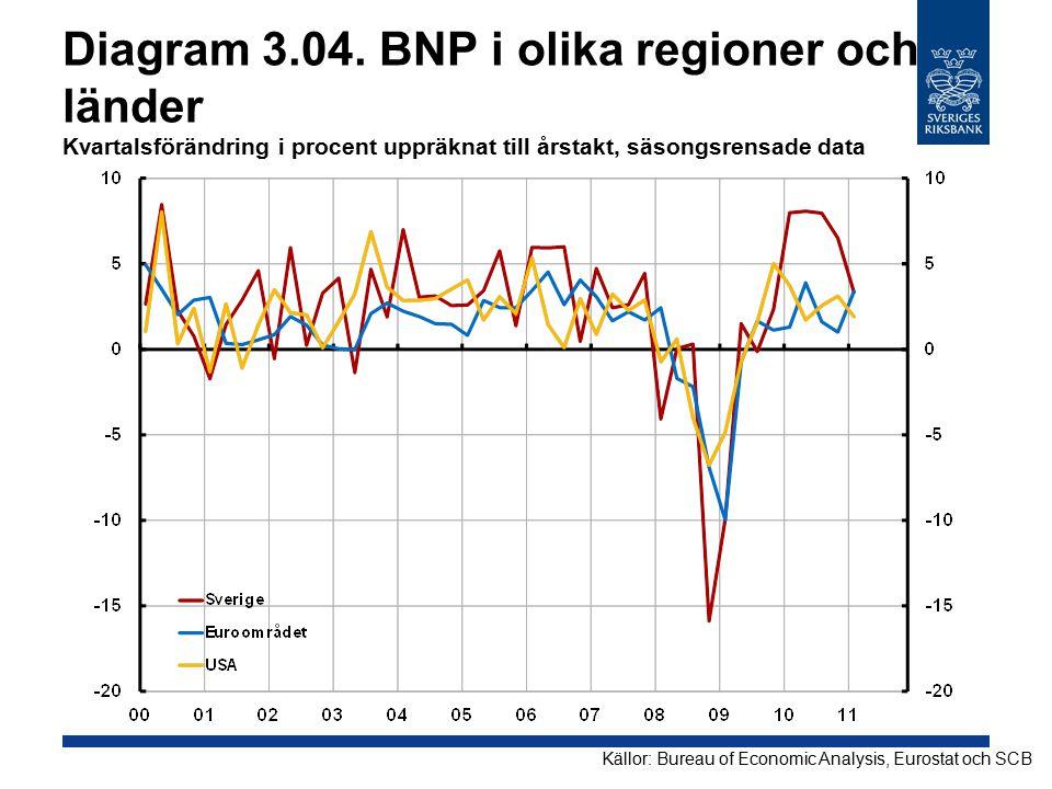 Diagram 3.04. BNP i olika regioner och länder Kvartalsförändring i procent uppräknat till årstakt, säsongsrensade data