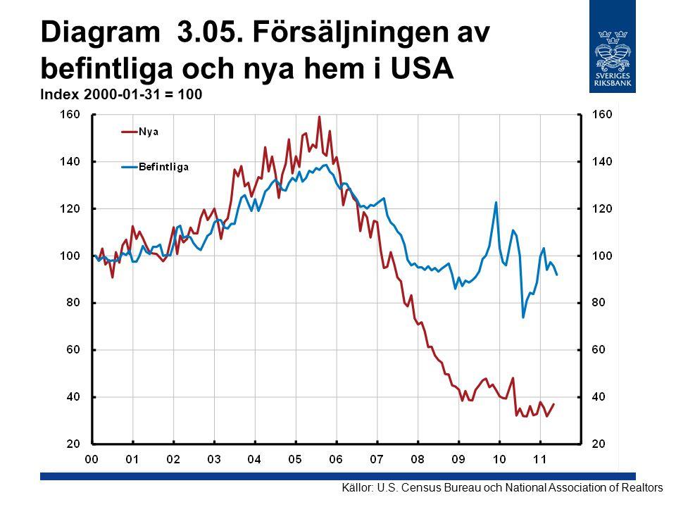 Diagram 3.05. Försäljningen av befintliga och nya hem i USA Index 2000-01-31 = 100