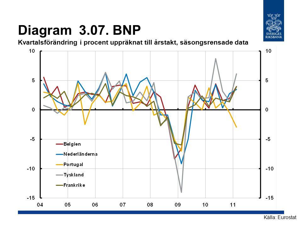 Diagram 3.07. BNP Kvartalsförändring i procent uppräknat till årstakt, säsongsrensade data