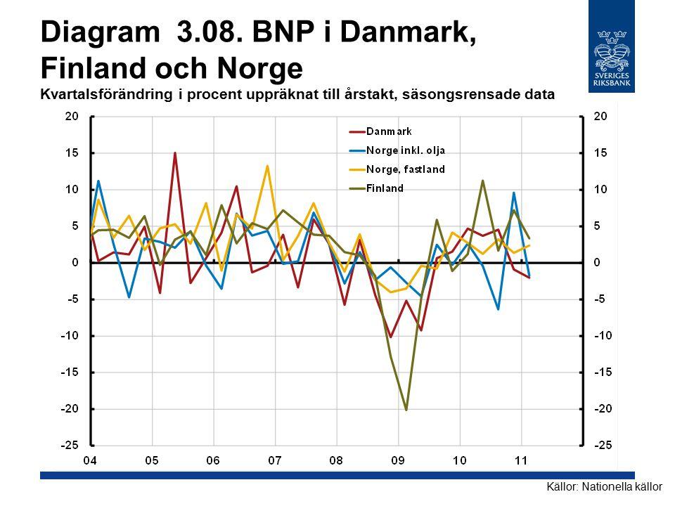 Diagram 3.08. BNP i Danmark, Finland och Norge Kvartalsförändring i procent uppräknat till årstakt, säsongsrensade data