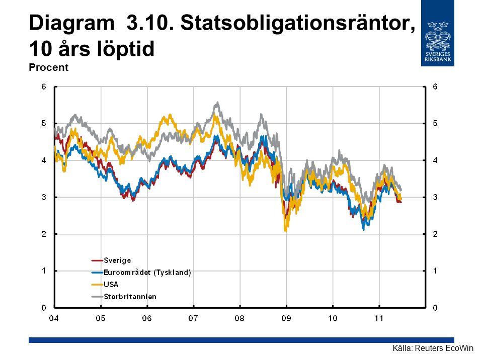 Diagram 3.10. Statsobligationsräntor, 10 års löptid Procent