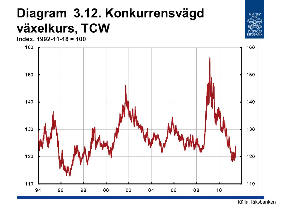 Diagram 3.12. Konkurrensvägd växelkurs, TCW Index, 1992-11-18 = 100