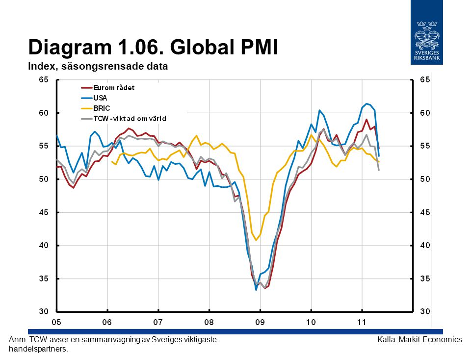 Diagram 1.06. Global PMI Index, säsongsrensade data