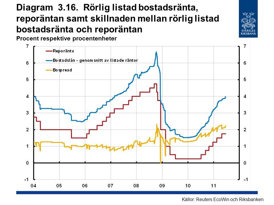 Diagram 3.16. Rörlig listad bostadsränta, reporäntan samt skillnaden mellan rörlig listad bostadsränta och reporäntan Procent respektive procentenheter