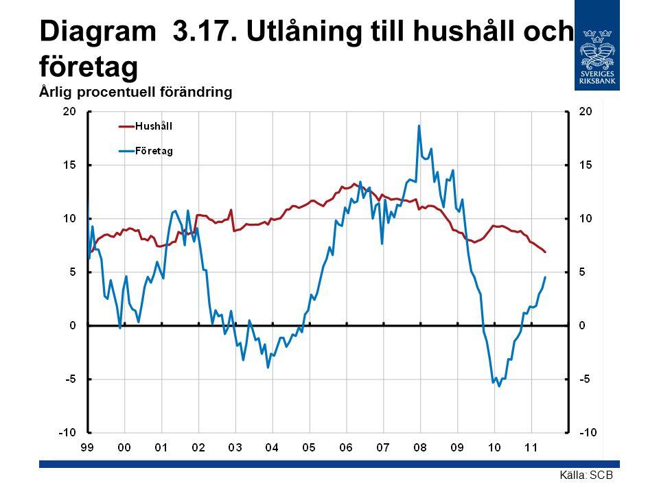 Diagram 3.17. Utlåning till hushåll och företag Årlig procentuell förändring