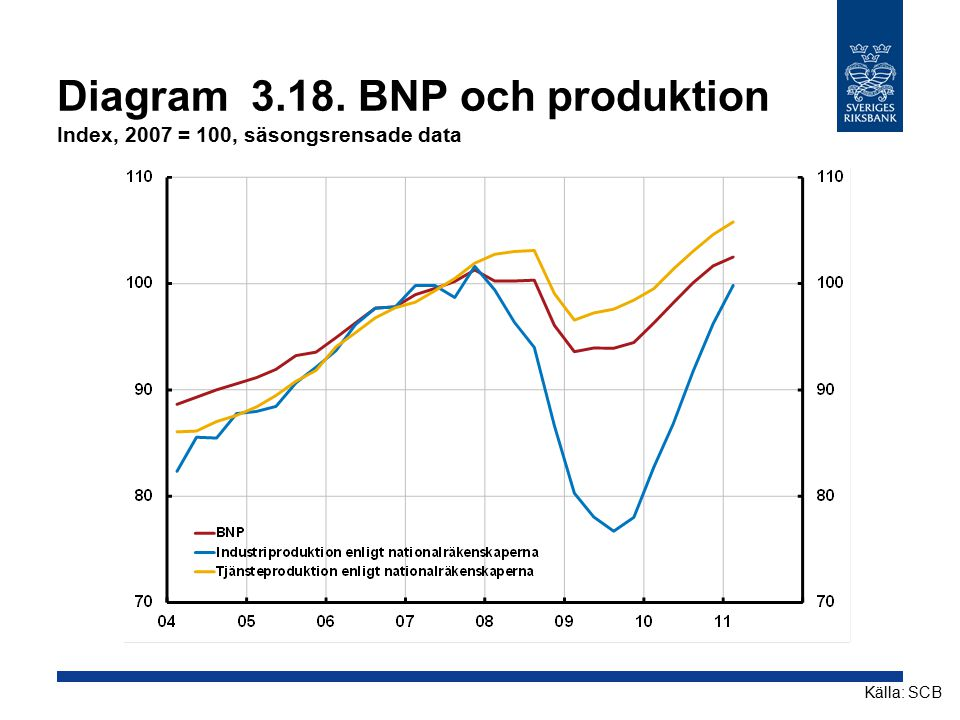 Diagram 3.18. BNP och produktion Index, 2007 = 100, säsongsrensade data