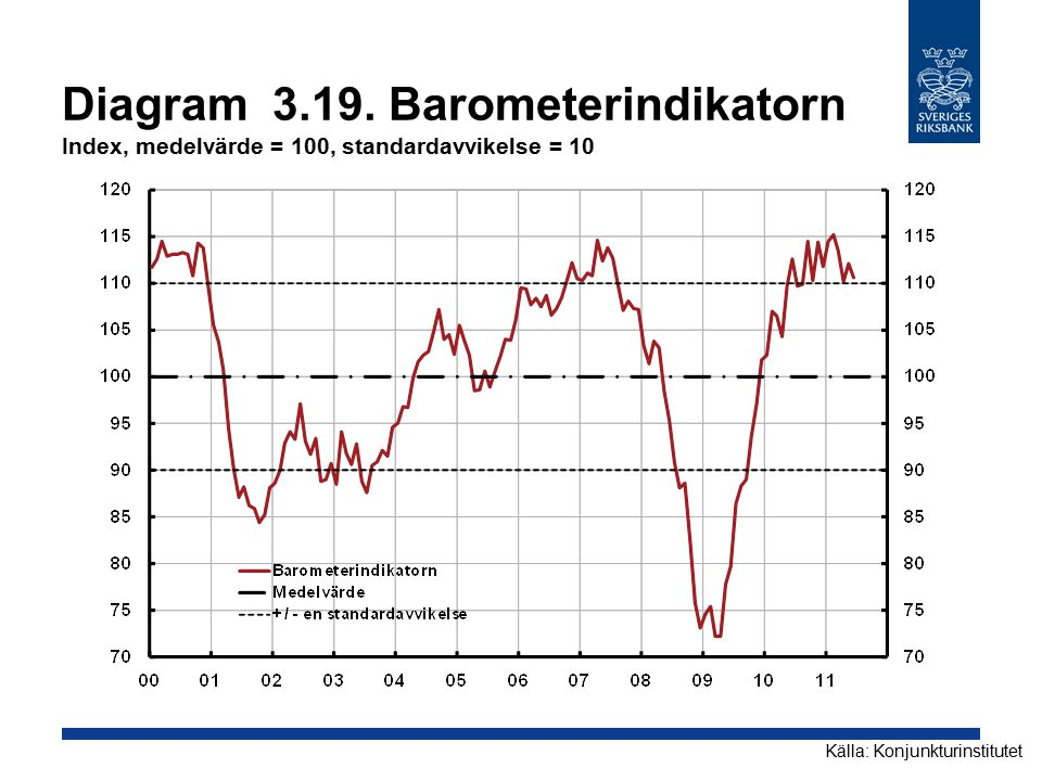 Diagram 3.19. Barometerindikatorn Index, medelvärde = 100, standardavvikelse = 10