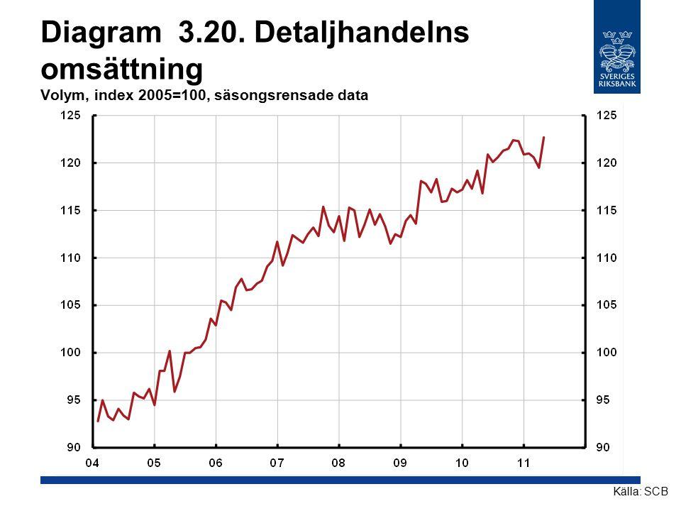Diagram 3.20. Detaljhandelns omsättning Volym, index 2005=100, säsongsrensade data