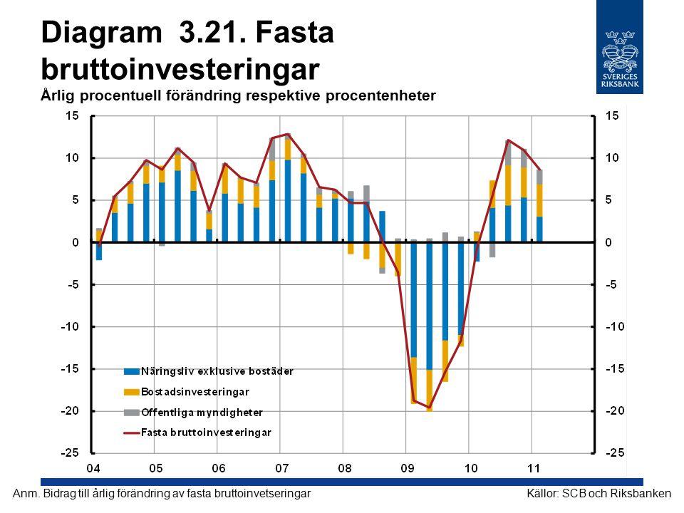 Diagram 3.21. Fasta bruttoinvesteringar Årlig procentuell förändring respektive procentenheter