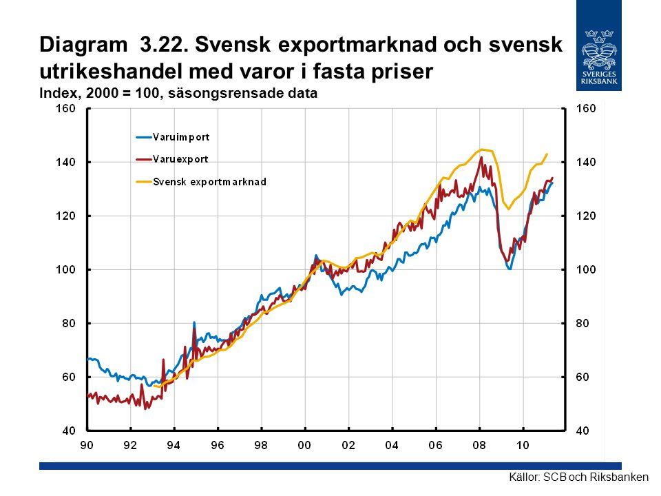 Diagram 3.22. Svensk exportmarknad och svensk utrikeshandel med varor i fasta priser Index, 2000 = 100, säsongsrensade data