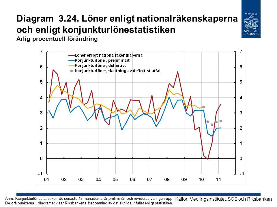 Diagram 3.24. Löner enligt nationalräkenskaperna och enligt konjunkturlönestatistiken Årlig procentuell förändring