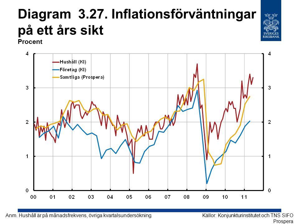 Diagram 3.27. Inflationsförväntningar på ett års sikt Procent