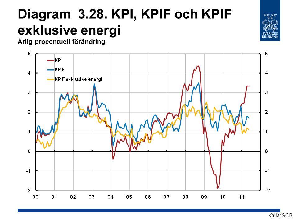 Diagram 3.28. KPI, KPIF och KPIF exklusive energi Årlig procentuell förändring