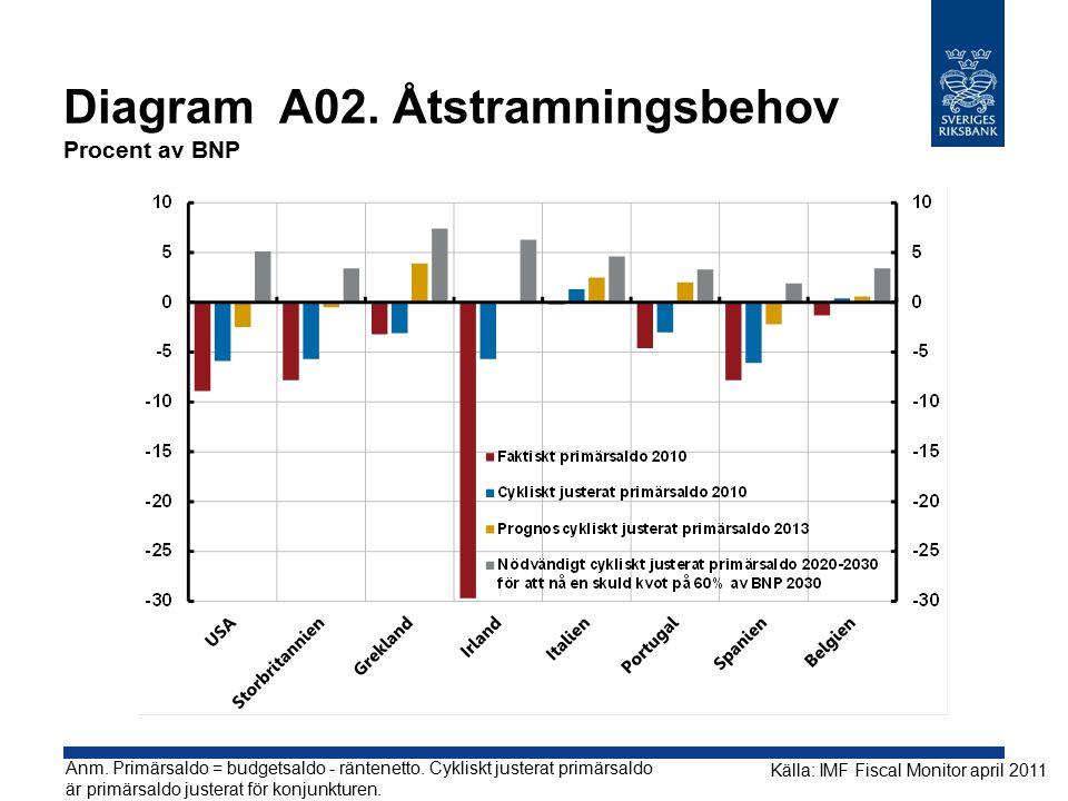 Diagram A02. Åtstramningsbehov Procent av BNP