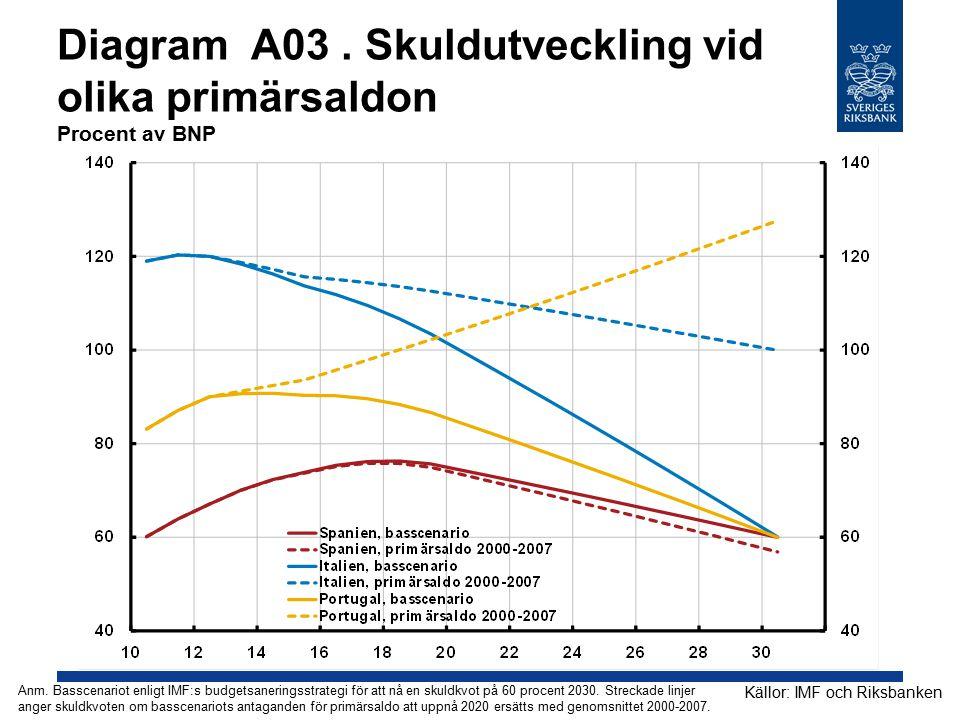 Diagram A03 . Skuldutveckling vid olika primärsaldon Procent av BNP