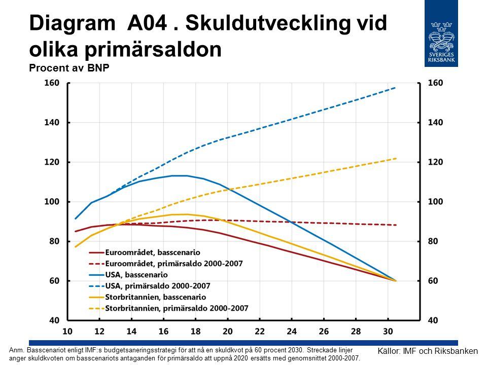 Diagram A04 . Skuldutveckling vid olika primärsaldon Procent av BNP