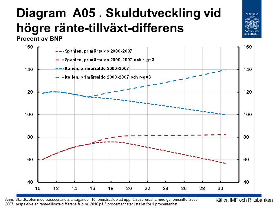 Diagram A05 . Skuldutveckling vid högre ränte-tillväxt-differens Procent av BNP