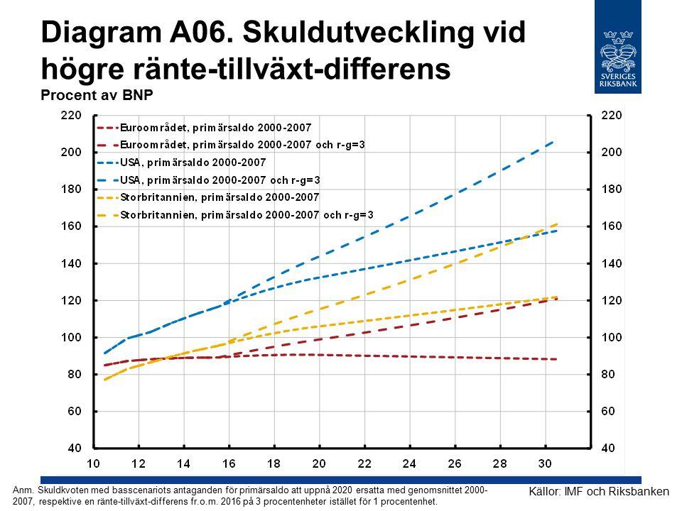 Diagram A06. Skuldutveckling vid högre ränte-tillväxt-differens Procent av BNP