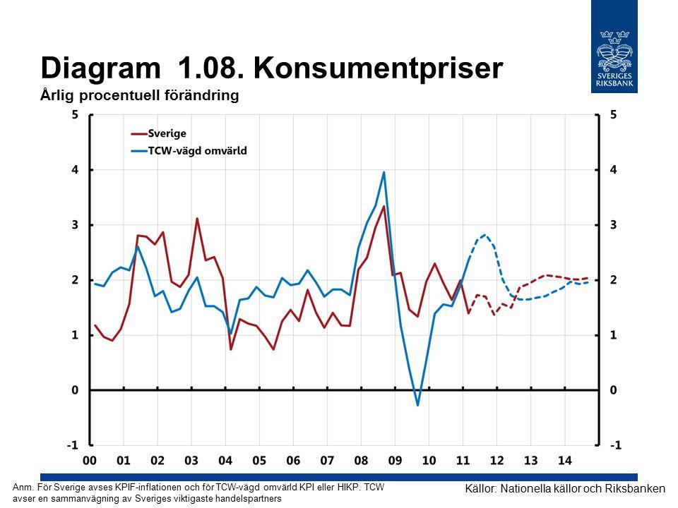 Diagram 1.08. Konsumentpriser Årlig procentuell förändring