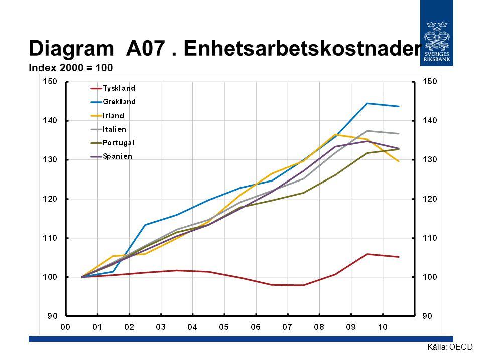Diagram A07 . Enhetsarbetskostnader Index 2000 = 100