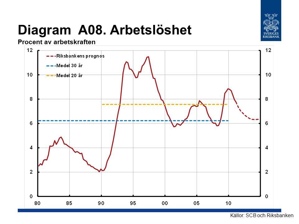 Diagram A08. Arbetslöshet Procent av arbetskraften