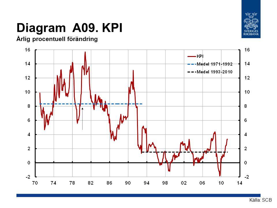 Diagram A09. KPI Årlig procentuell förändring