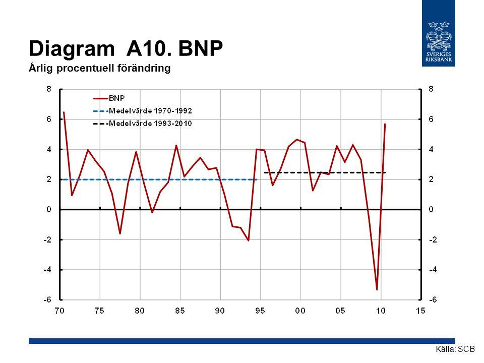 Diagram A10. BNP Årlig procentuell förändring