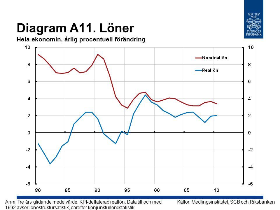 Diagram A11. Löner Hela ekonomin, årlig procentuell förändring