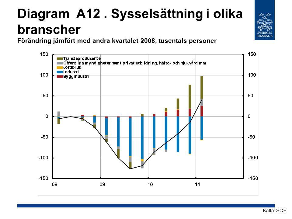 Diagram A12 . Sysselsättning i olika branscher Förändring jämfört med andra kvartalet 2008, tusentals personer