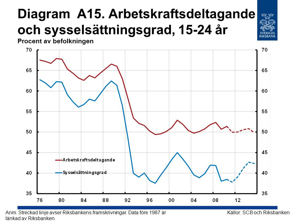 Diagram A15. Arbetskraftsdeltagande och sysselsättningsgrad, 15-24 år Procent av befolkningen