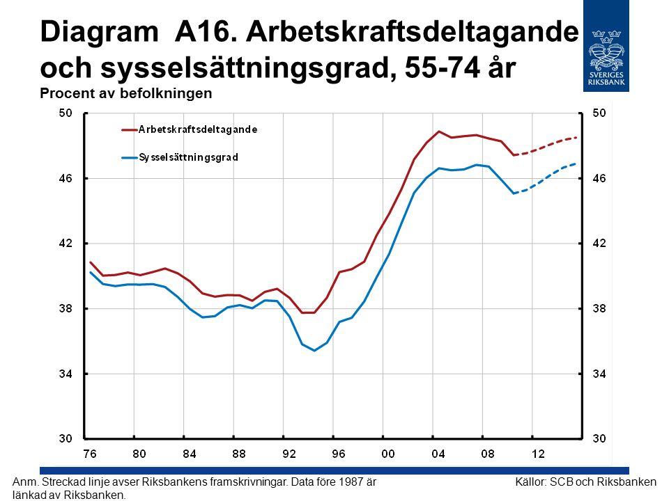 Diagram A16. Arbetskraftsdeltagande och sysselsättningsgrad, 55-74 år Procent av befolkningen