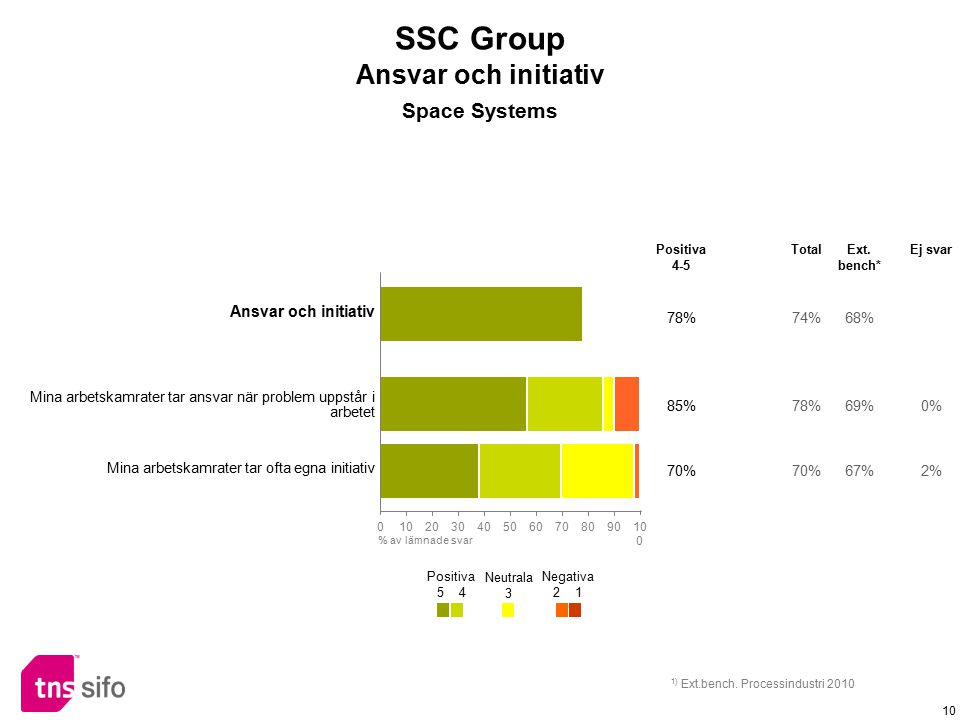 SSC Group Ansvar och initiativ Space Systems Ansvar och initiativ 78%