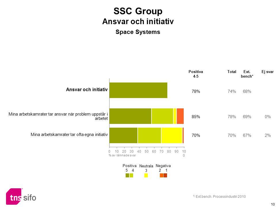 SSC Group Ansvar och initiativ Space Systems Ansvar och initiativ 78%