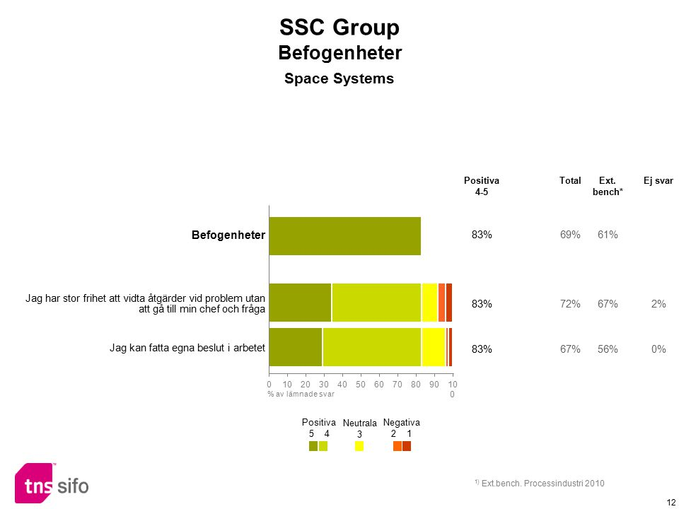 SSC Group Befogenheter Space Systems Befogenheter 83% 69% 61%
