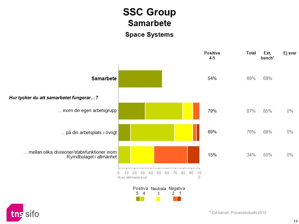 SSC Group Samarbete Space Systems Samarbete 54% 66% 68%