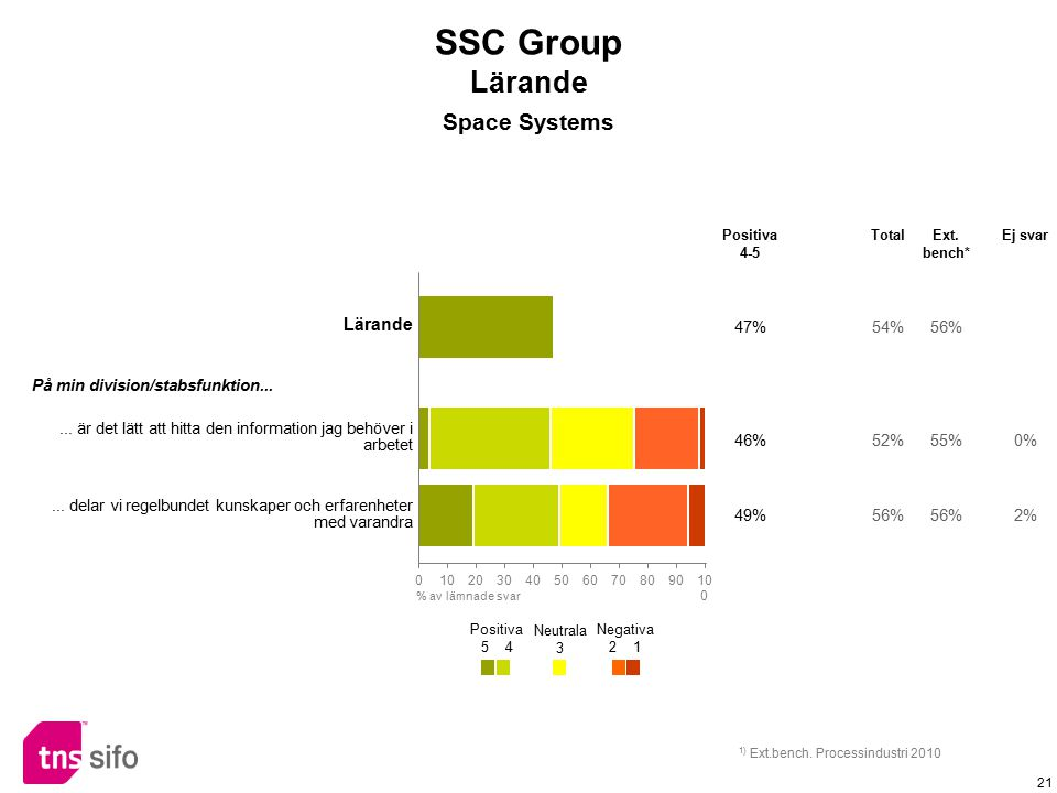 SSC Group Lärande Space Systems Lärande 47% 54% 56%