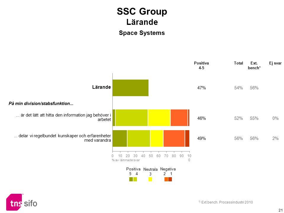 SSC Group Lärande Space Systems Lärande 47% 54% 56%