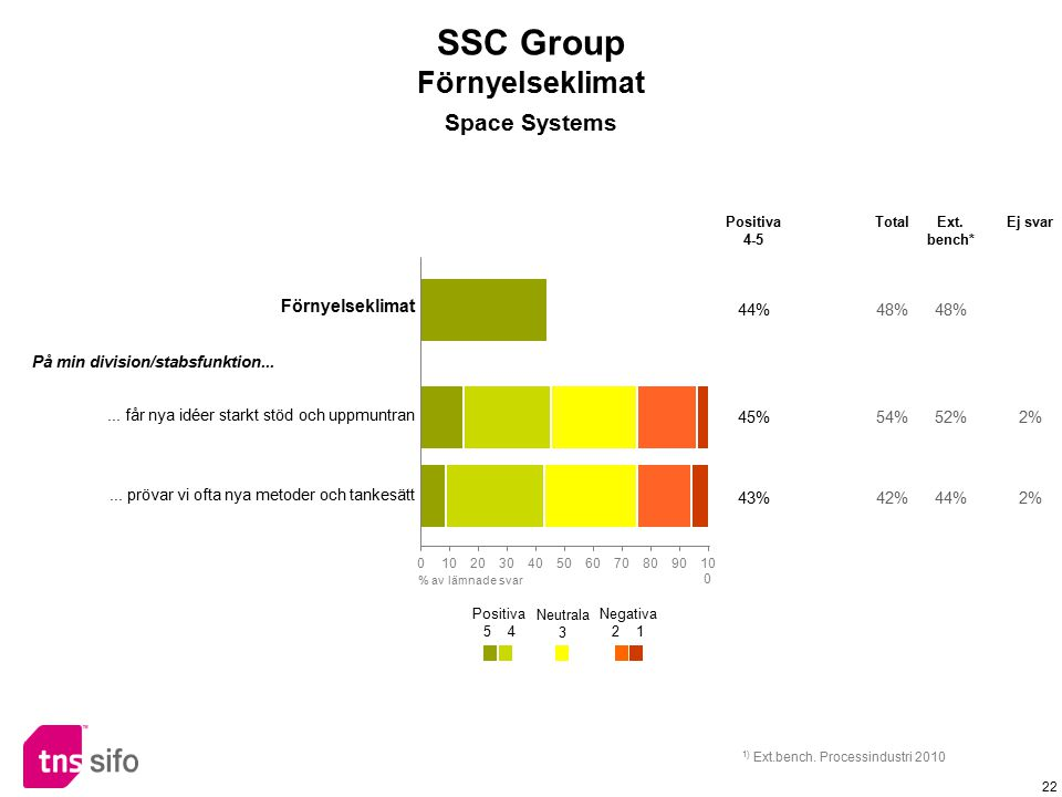 SSC Group Förnyelseklimat Space Systems Förnyelseklimat 44% 48%