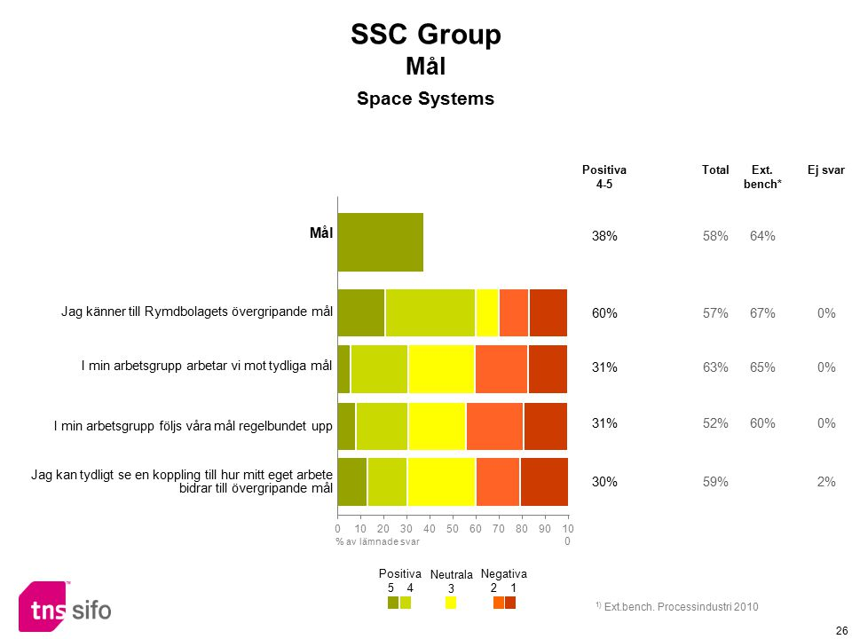 SSC Group Mål Space Systems Mål 38% 58% 64%