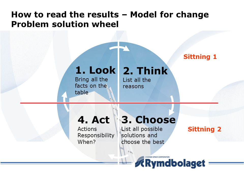 How to read the results – Model for change Problem solution wheel