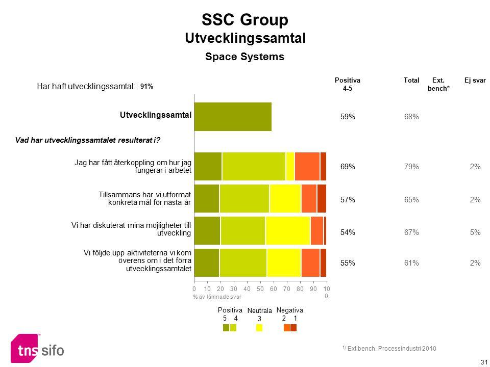 SSC Group Utvecklingssamtal Space Systems Har haft utvecklingssamtal: