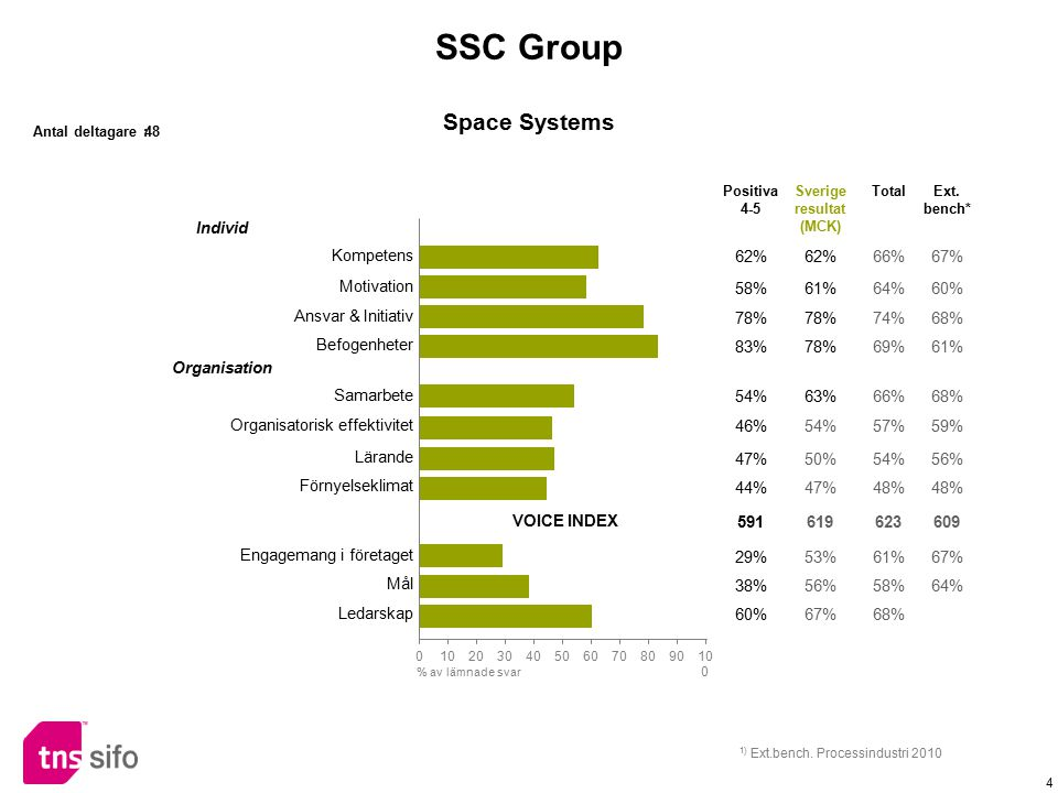 SSC Group Space Systems Individ Kompetens 62% 66% 67% Motivation 58%