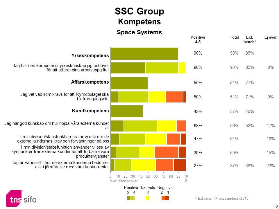 SSC Group Kompetens Space Systems Yrkeskompetens Affärskompetens