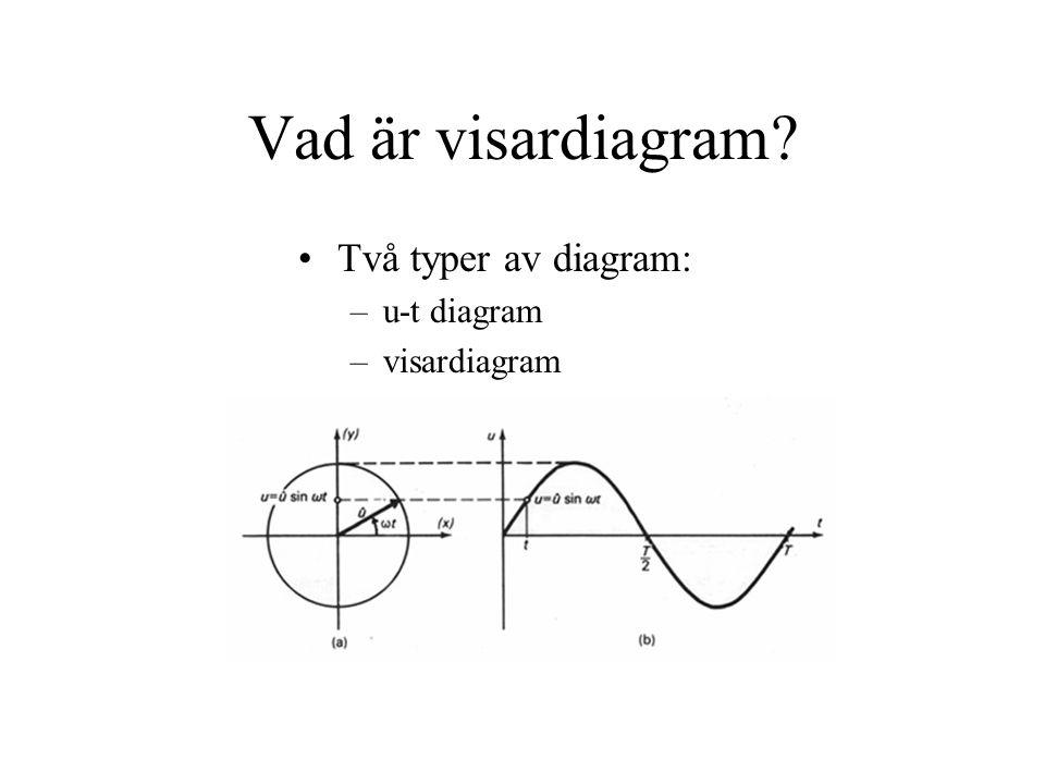 Vad är visardiagram Två typer av diagram: u-t diagram visardiagram