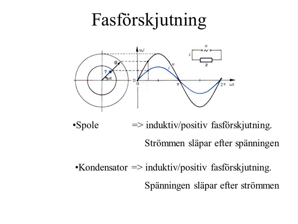 Fasförskjutning Spole => induktiv/positiv fasförskjutning.